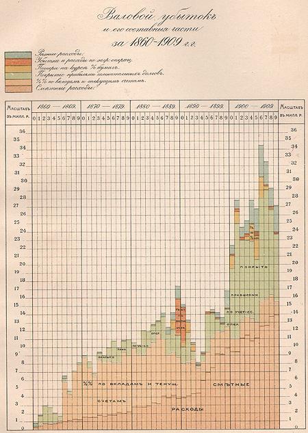 Государственный банк (краткий очерк деятельности за 1860 - 1910 годы)
