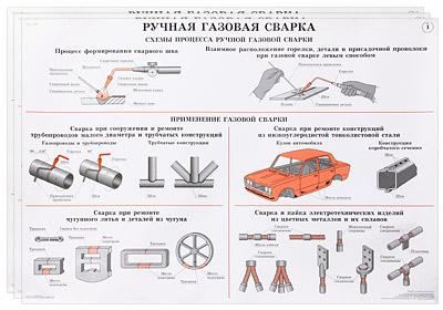 Ручная газовая сварка (комплект из 25 плакатов)