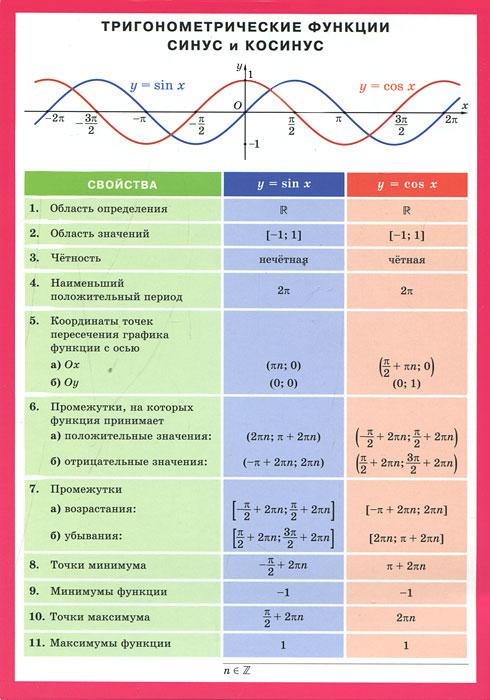 Тригонометрические функции синус и косинус. Наглядное пособие