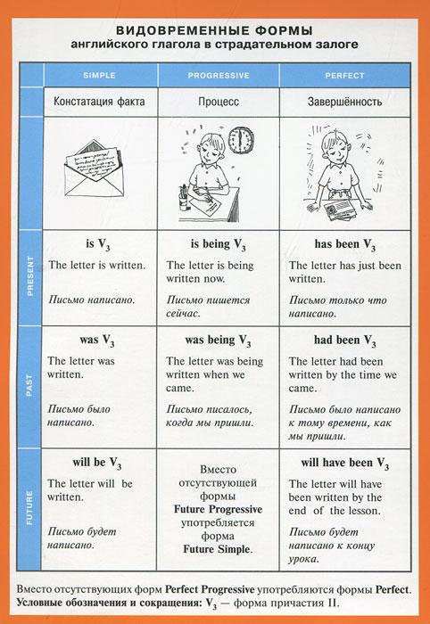 Видовременные формы английского глагола в страдательном залоге. Наглядно-раздаточное пособие