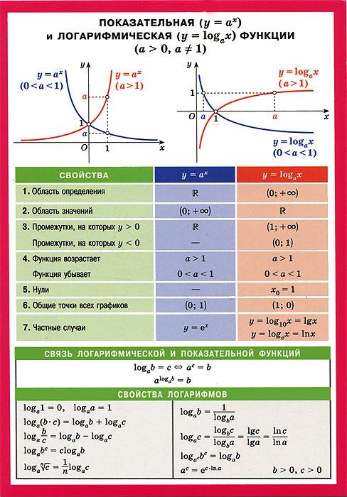 Показательная и логарифмическая функции. Наглядное пособие