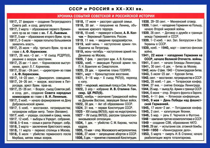 СССР и Россия в XX - XXI вв. Справочные материалы ( 978-5-8112-4995-4 )