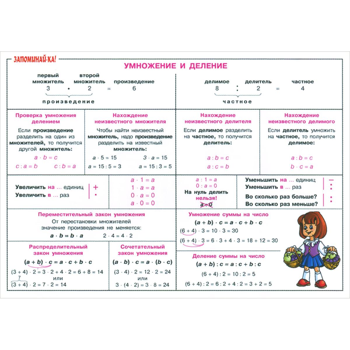 Математика. 2-5 класс. Умножение и деление. Плакат