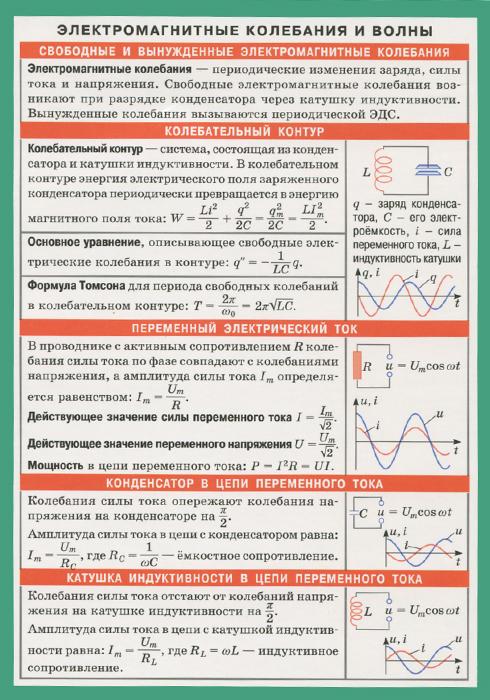 Электромагнитные колебания и волны. Таблица