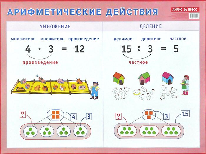 Арифметические действия. Умножение и деление. Плакат