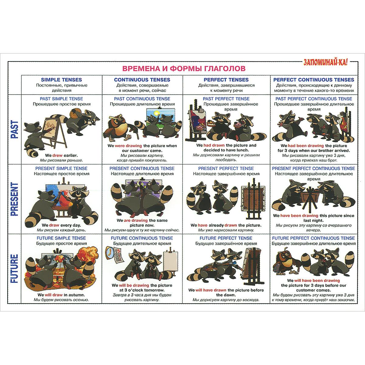 Английская грамматика. 5-9 классы. Времена и формы глаголов. Таблица-плакат