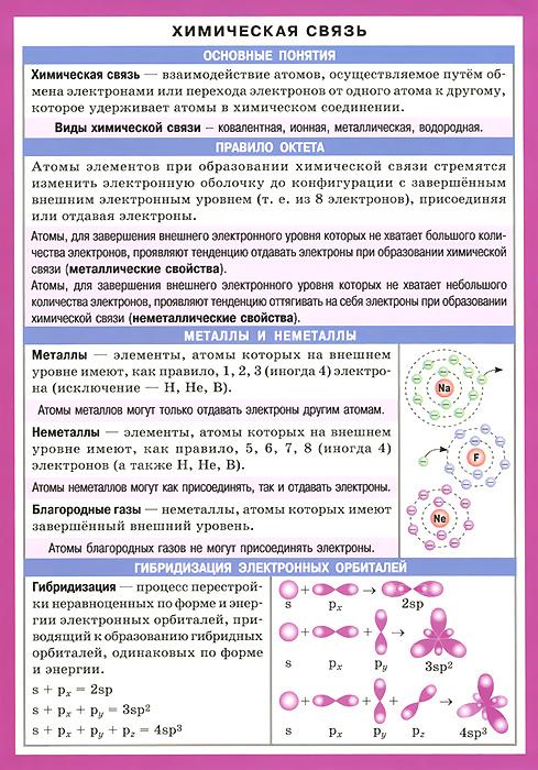 Химическая связь. Справочные материалы