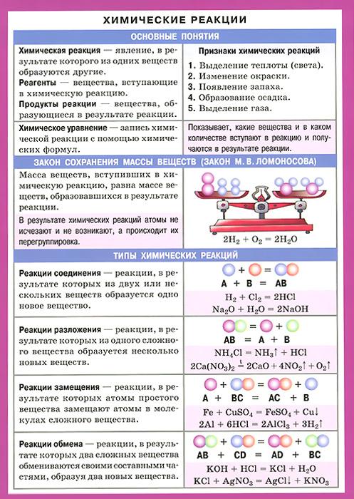 Химические реакции. Справочные материалы