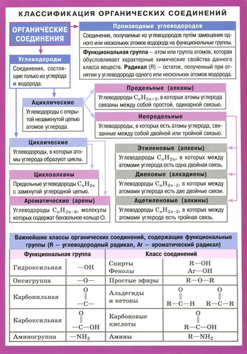 Классификация органических соединений. Справочные материалы