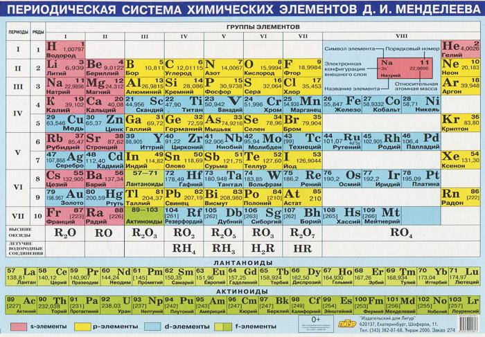 Периодическая система химических элементов Д. И. Менделеева. Плакат