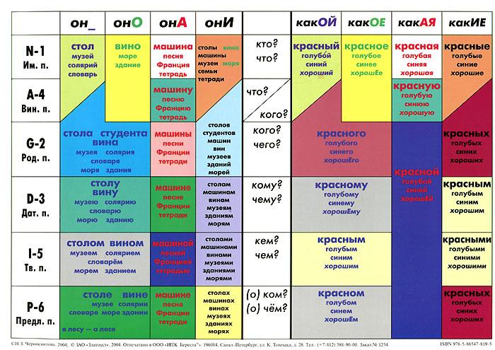 Учебная грамматическая таблица. Падежи