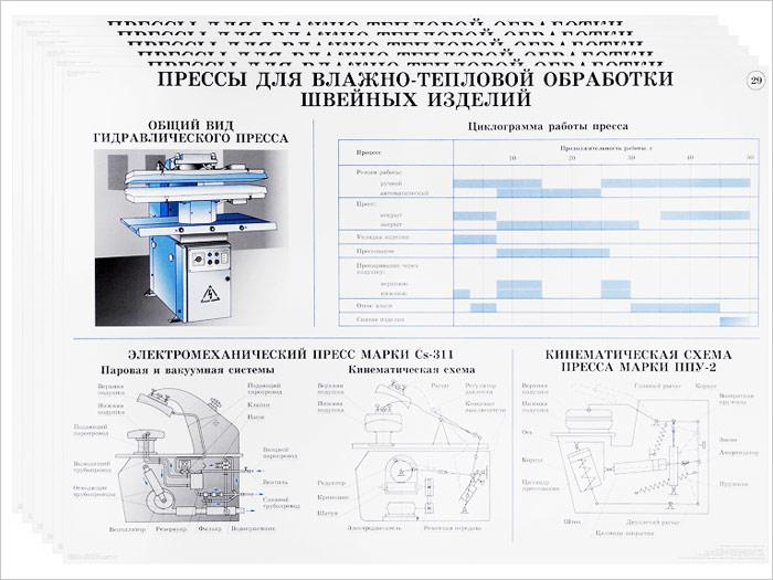 Оборудование швейного производства. Иллюстрированное учебное пособие (комплект из 29 плакатов)