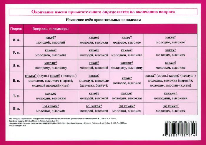 Начальная школа. Русский язык. Имя прилагательное