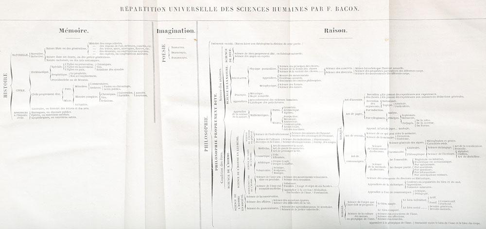 Oeuvres philosophiques, morales et politiques du Francois Bacon