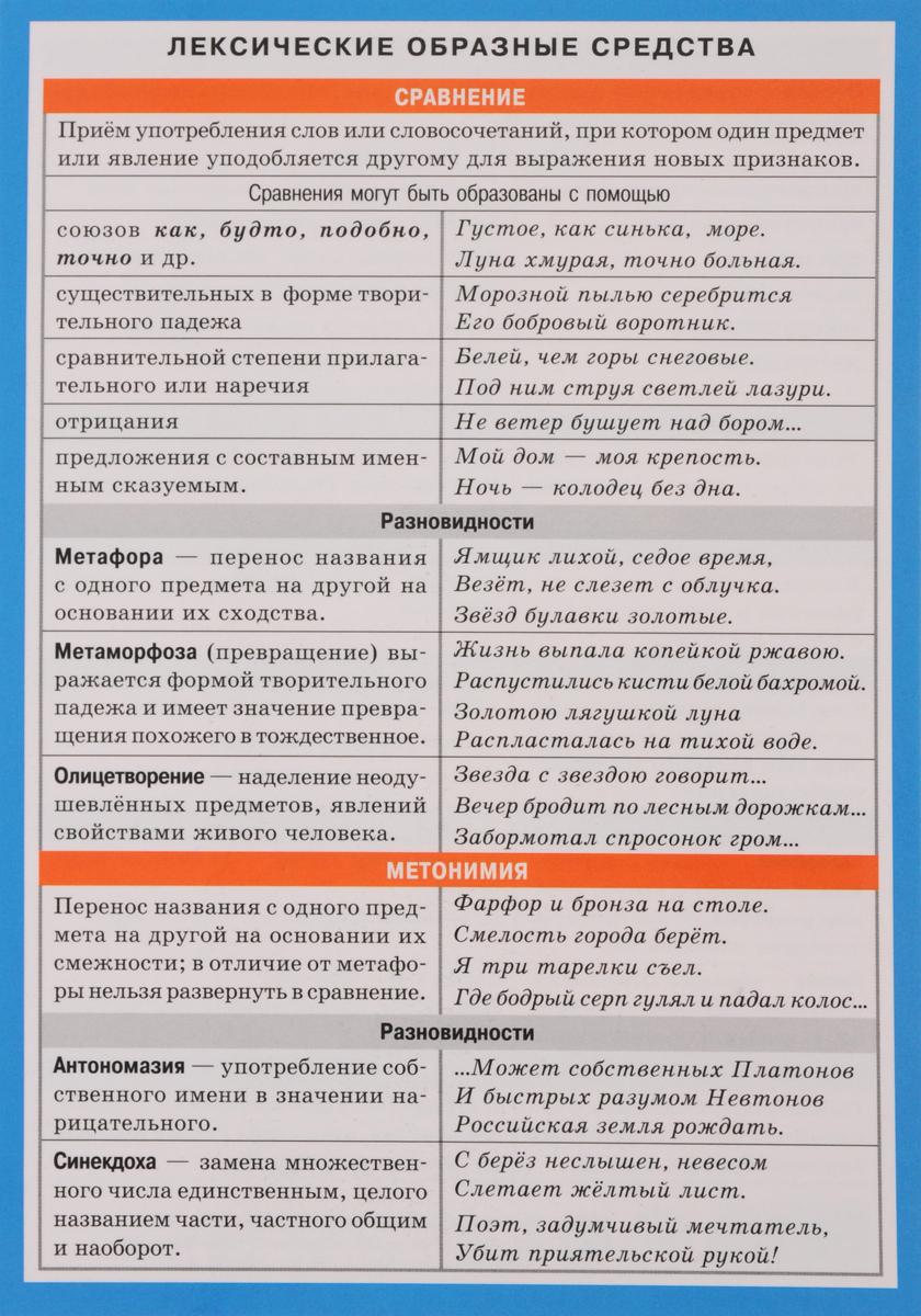 Русский язык. Лексические образные средства