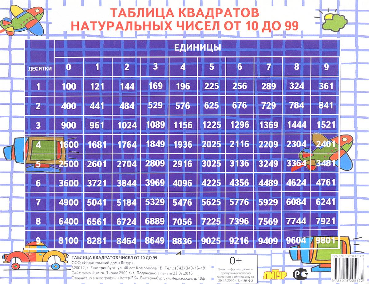 Таблица квадратов натуральных чисел от 10 до 99