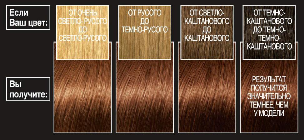 LOreal Paris Краска для волос Preference, с бальзамом -усилителем цвета, оттенок 6.35, Гавана, 270 млA6212527Легендарная краска Preference от LOreal Paris - премиальное качество окрашивания! В ее разработке приняли участие эксперты из лабораторий LOreal Paris и профессиональный колорист Кристоф Робин. Более объемные красящие вещества Preference дольше удерживаются в структуре волоса, обеспечивая совершенный стойкий цвет. Уникальная технология против вымывания цвета и комплекс ЭКСТРАБЛЕСК подарят насыщенный цвет и великолепный блеск в течение 8 недель.