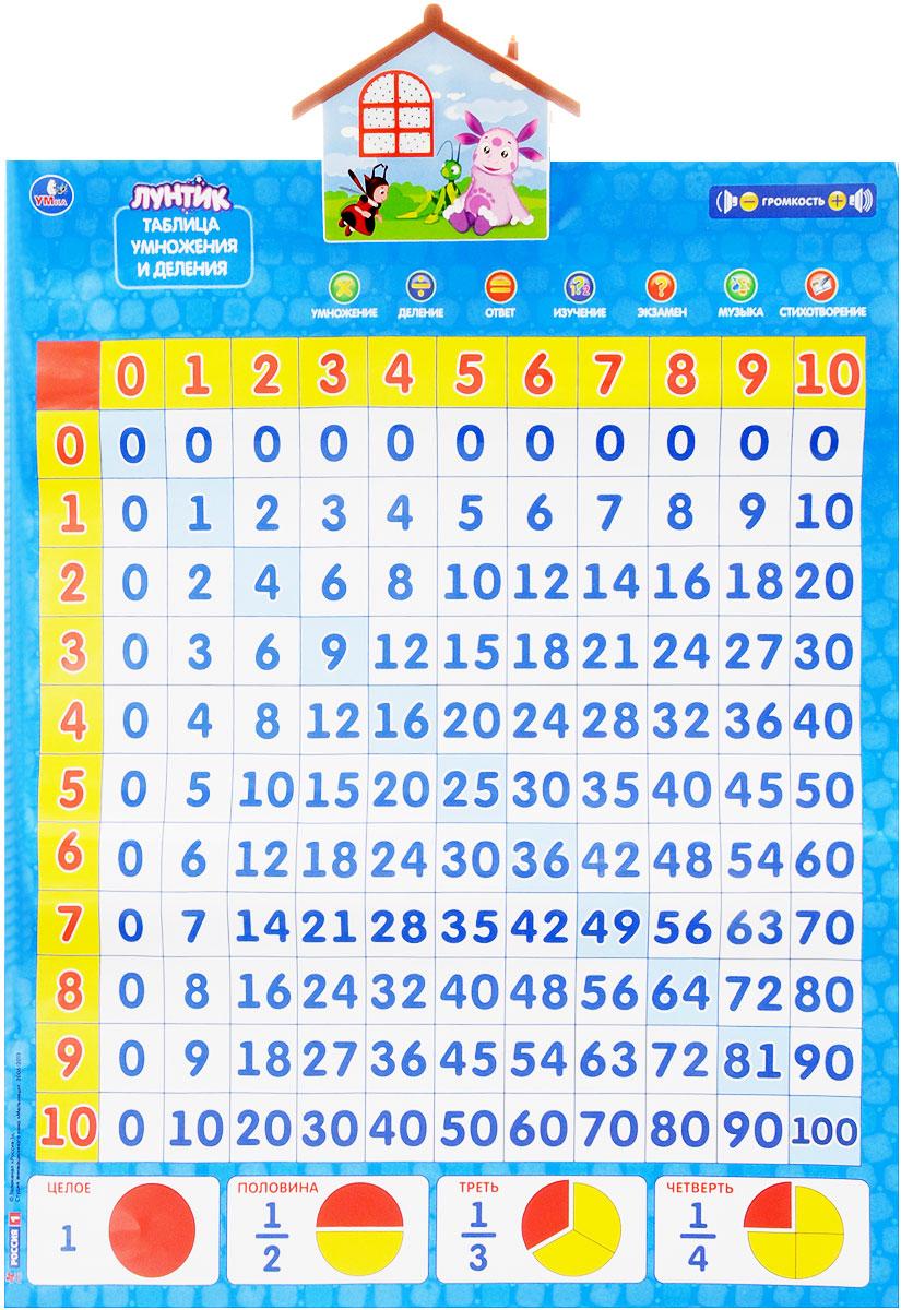 Умка Обучающий плакат Таблица умножения и деления Учим с ЛунтикомIP6236-1Обучающий плакат Умка Таблица умножения и деления. Учим с Лкнтиком - это развивающая игрушка, которая расскажет детям все все о цифрах. У плаката 7 обучающих программ: умножение, деление, таблица умножения в стихах, учим доли, экзамен, музыка и 181 пример для самостоятельного решения. А 3 мелодии из мультфильма развлекут малыша. Плакат озвучен голосами героев, также есть регулировка громкости. Такой плакат разовьет память, моторику и логику у вашего малыша. Для работы игрушки необходимы 3 батарейки напряжением 1,5V типа ААА (товар комплектуется демонстрационными).