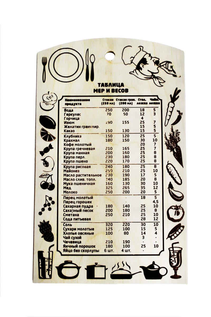 Доска разделочная Таблица мер и весов 29,5 см х 18 см851059Разделочная доска Таблица мер и весов, изготовленная из березы, прекрасно подходит для разделки и измельчения всех видов продуктов. С лицевой стороны изделие декорировано изображением продуктов и таблицей мер и весов. Доска имеет отверстие для подвешивания на крючок.