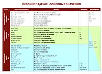 Русские падежи. Основные значения ( 978-5-86547-554-5 )