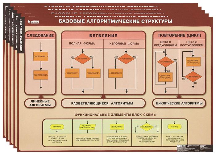 Информатика и ИКТ. Основная школа. 8-9 классы (комплект из 11 плакатов + методическое пособие)
