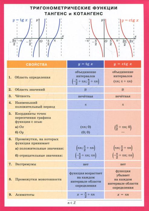 Тригонометрические функции тангенс и котангенс. Наглядное пособие