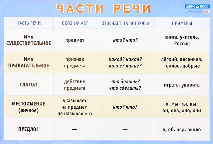 Части речи. Наглядное пособие для начальной школы. Плакат