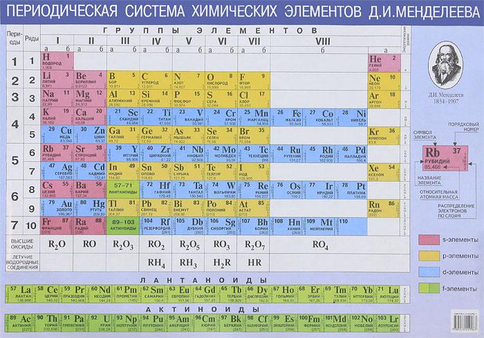 Периодическая система химических элементов Д. И. Менделеева. Растворимость кислот, оснований и солей в воде. Плакат
