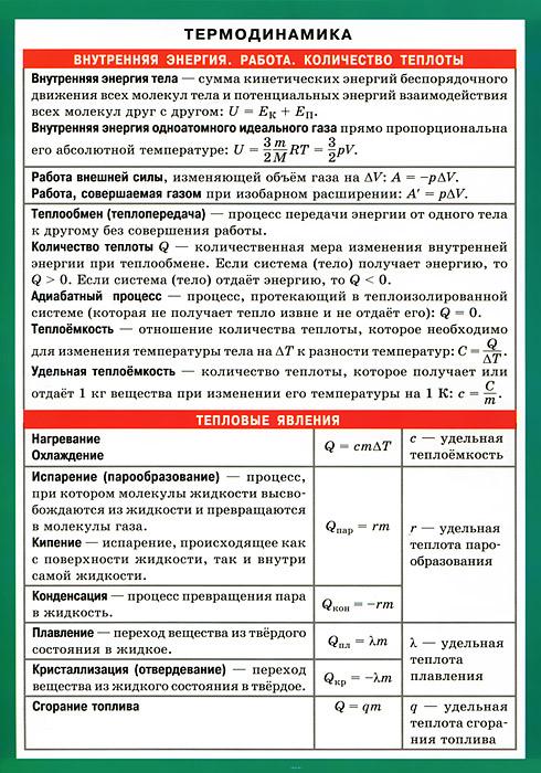 Термодинамика. Наглядно-раздаточное пособие ( 978-5-8112-4838-4 )