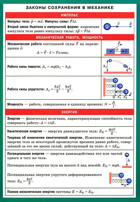 Законы сохранения в механике. Наглядно-раздаточное пособие ( 978-5-8112-4834-6 )