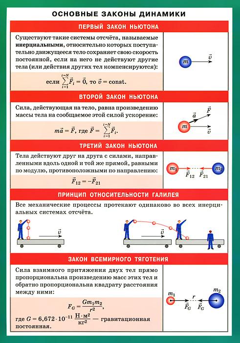 Основные законы динамики. Наглядно-раздаточное пособие ( 978-5-8112-4647-2 )