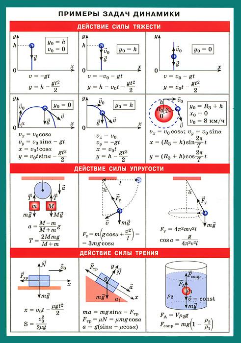 Примеры задач динамики. Наглядно-раздаточное пособие12296407Основная задача наглядного пособия - закрепить и частично расширить сведения, полученные школьниками на уроках физики. Сжатые теоретические сведения, основные формулы, единицы измерения, рисунки и схемы, помогут школьникам быстро сориентироваться в материале, проанализировать и выбрать верное решение задачи. Пособие имеет удобный формат, уже знакомый ранее школьникам по предыдущим выпускам наглядных пособий, емкость изложения и удобную структуру. Оно будет полезно учащимся при подготовке к контрольным, самостоятельным работам и подготовке к ЕГЭ.