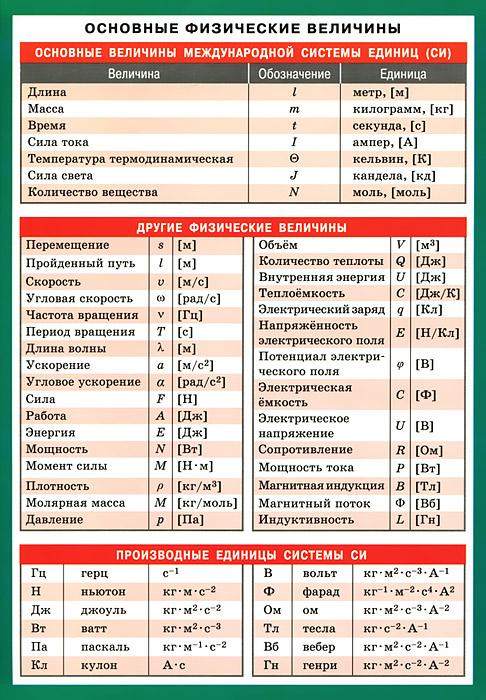 Основные физические величины. Наглядно-раздаточное пособие ( 978-5-8112-4648-9 )