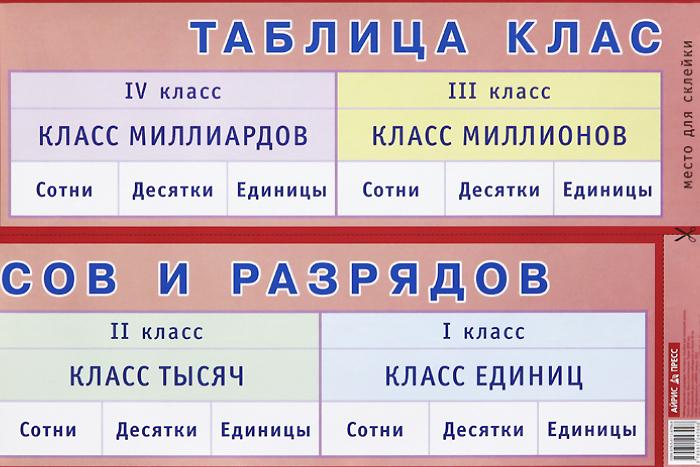 Таблица классов и разрядов. Наглядное пособие для начальной школы. Плакат