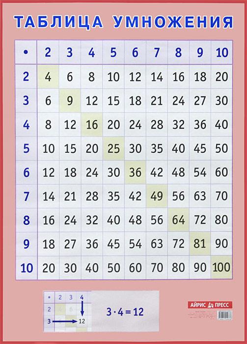 Таблица умножения. Наглядное пособие для начальной школы