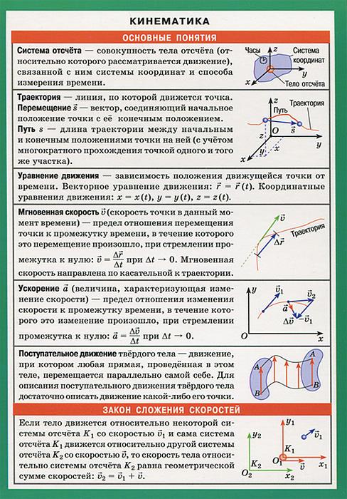 Кинематика. Справочные материалы ( 978-5-8112-4646-5 )