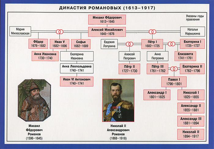 Династия Романовых. Справочные материалы ( 978-5-8112-4904-6 )