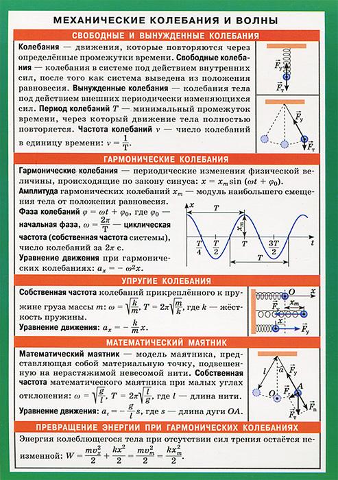Механические колебания и волны. Справочные материалы ( 978-5-8112-4940-4 )