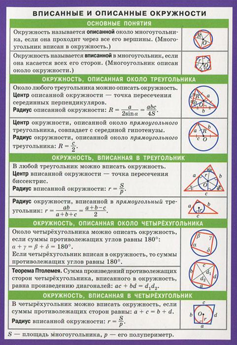 Вписанные и описанные окружности. Таблица ( 978-5-8112-5049-3 )