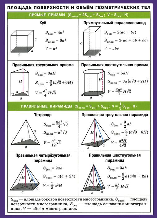 Площадь поверхности и объем геометрических тел. Наглядно-раздаточное пособие ( 978-5-8112-4519-2 )