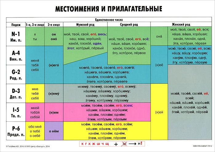 Учебная грамматическая таблица. Местоимения и прилагательные ( 978-5-86547-737-2 )