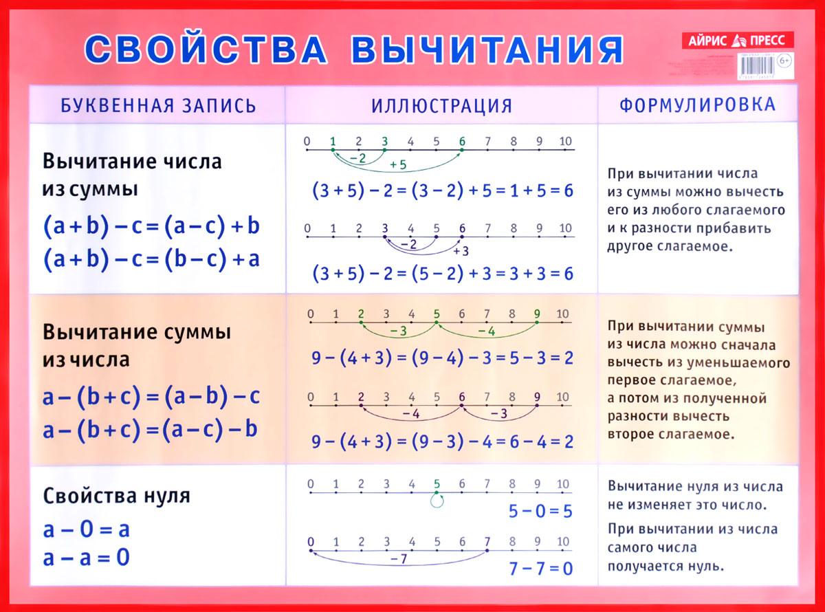 Свойства вычитания. Плакат12296407На плакате представлены свойства арифметического действия вычитания. Каждое свойство снабжено буквенной записью, схемой, примером, устной формулировкой. Плакат соответствует требованиям ФГОС для начальной школы и может быть использован с любой из существующих сегодня программ по математике, утвержденных Министерством образования РФ. Рекомендованное расстояние наблюдения 30 см.