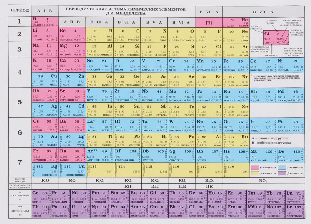 По таблице дименделеева найти элемент, расположенный в четвёртом периоде второй группе побочной подгруппе