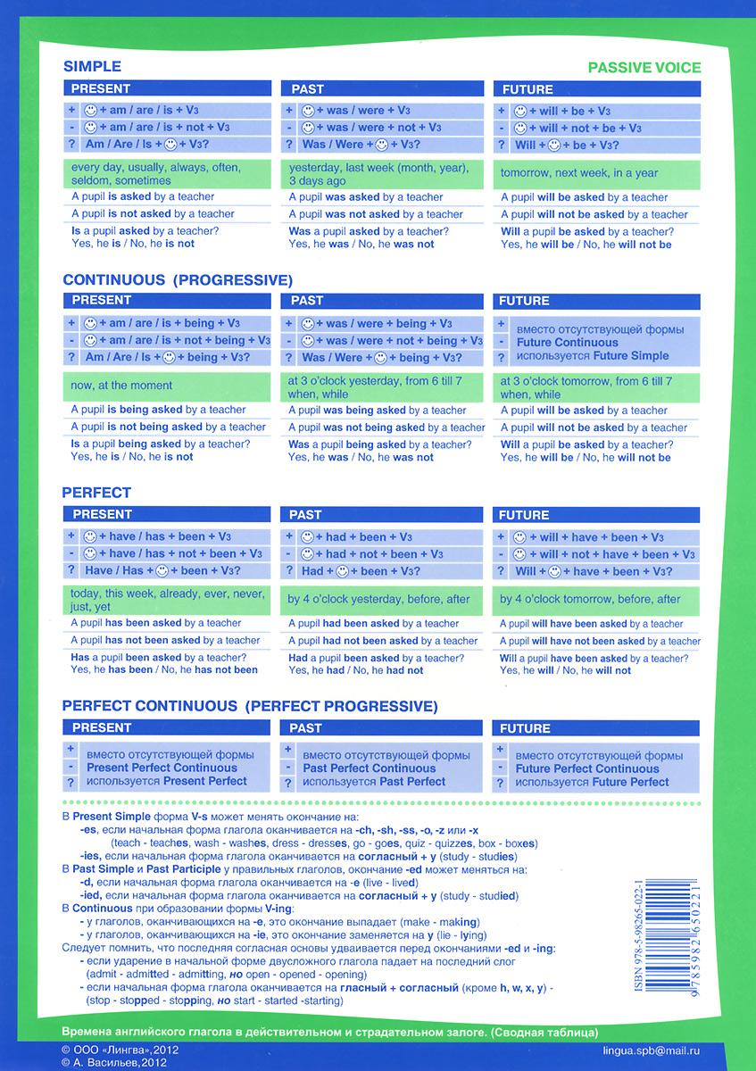 English Tenses / Времена английского глагола. Плакат-таблица