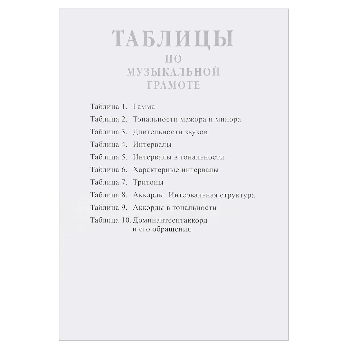 Таблицы по музыкальной грамоте (набор из 10 плакатов).