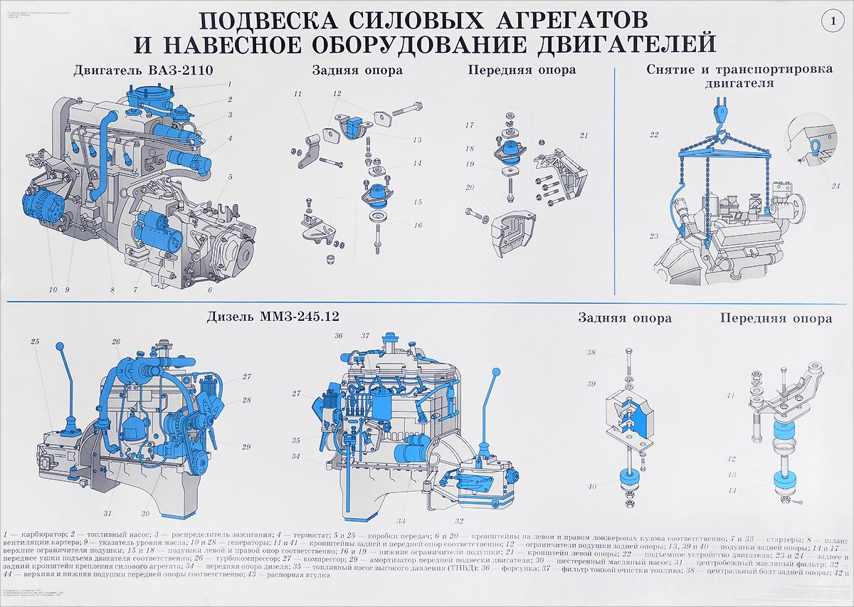 Устройство, ремонт и техническое обслуживание двигателей
