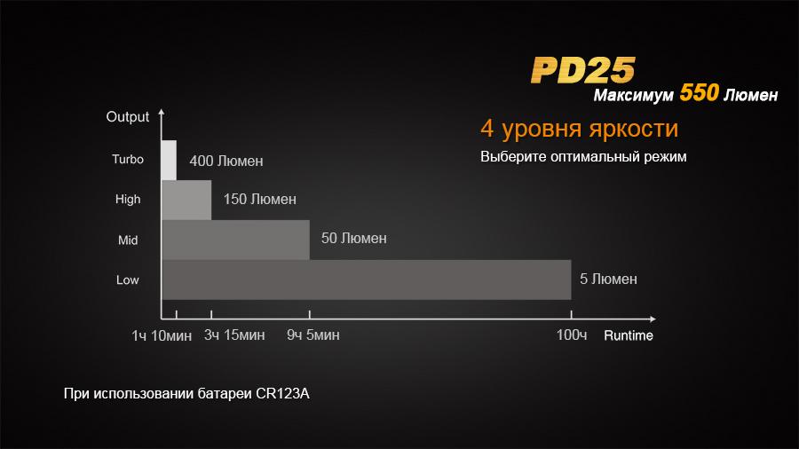 Фонарь Fenix PD25 XP-L
