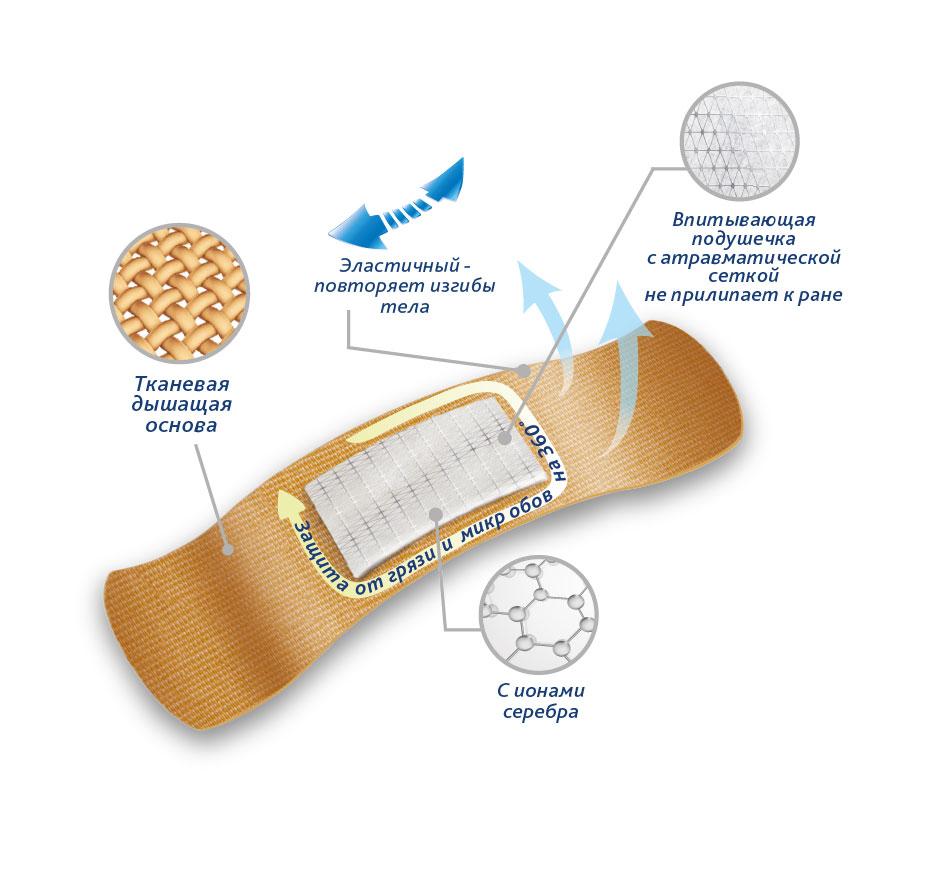 Набор лейкопластырей Тенерис Классик Силвер бактерицидных: 20 шт, 76 мм х19 мм (Teneris)