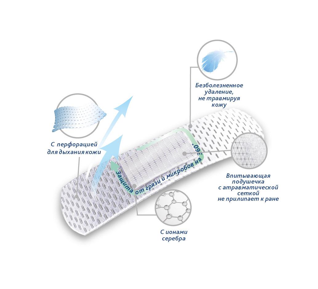 Набор лейкопластырей Тенерис Сенсетив бактерицидных: 20 шт, 76 мм х 19 мм (Teneris)