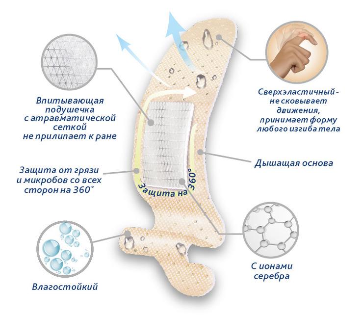 Набор лейкопластырей Тенерис Софт Силвер бактерицидных: 20 шт, 76 мм х 19 мм (Teneris)